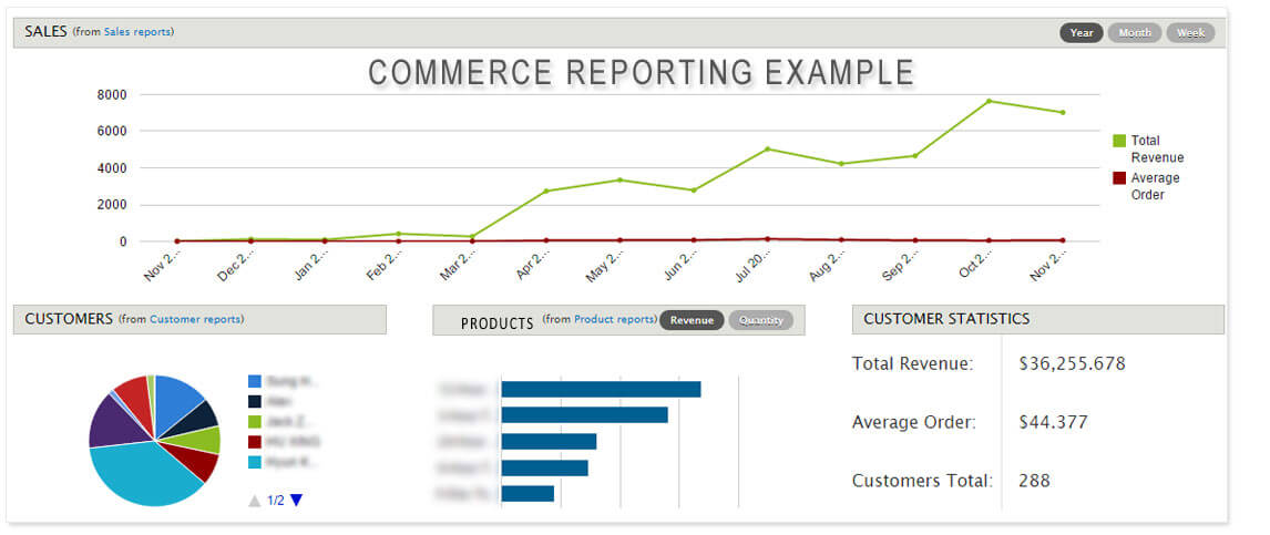 Drupal Commerce Reporting